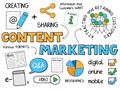 Kỹ năng cơ bản có khi viết content marketing (Phần 1)