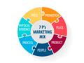Tìm hiểu về mô hình Marketing mix 7P